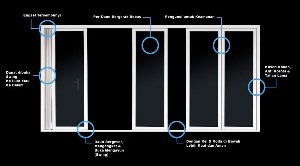 Pintu UPVC Panorama Didesain dengan Seksama